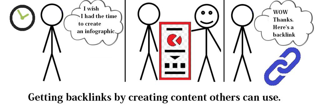 using infographics for backlinks