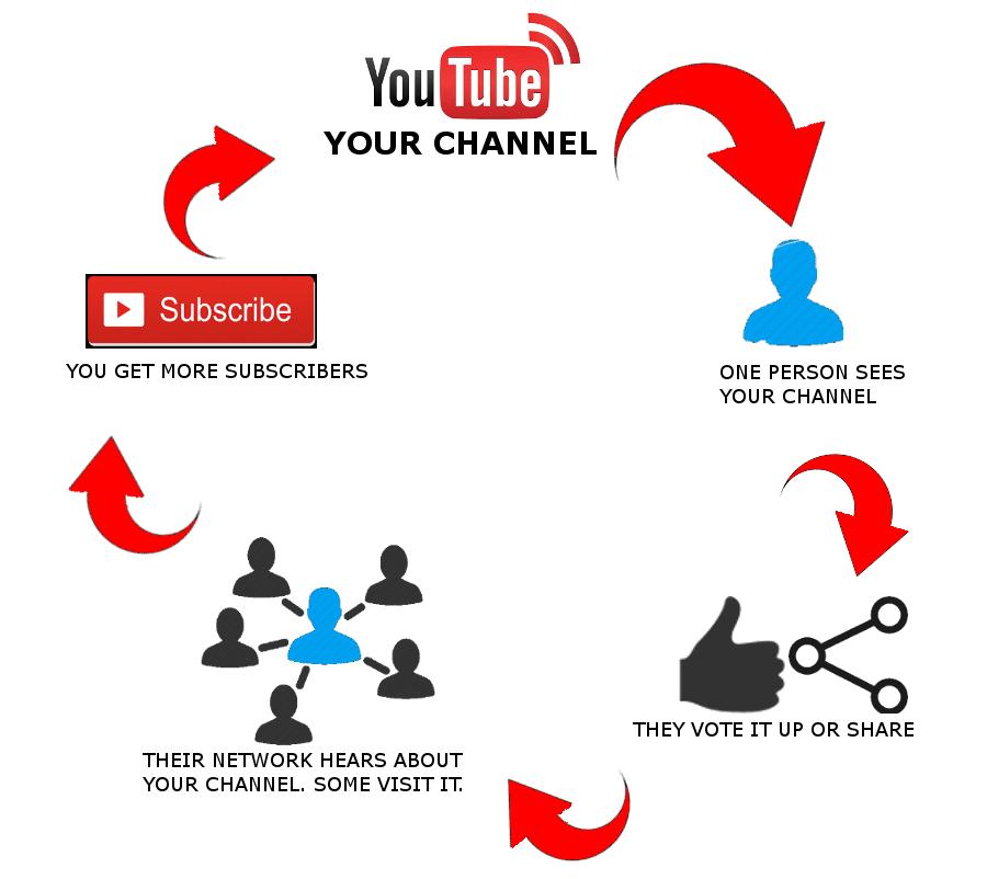 youtube channel marketing