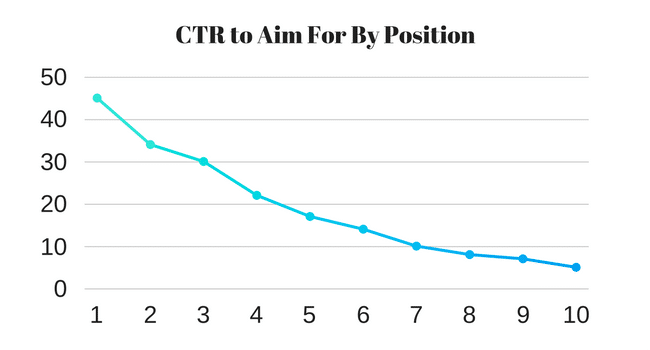 Average CTR by Search Position (1)
