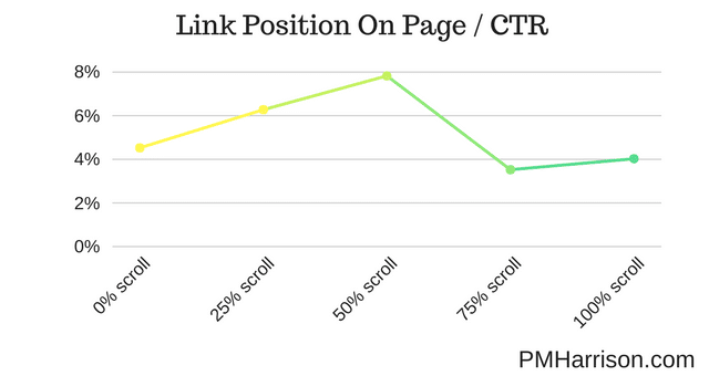 Link Position VS CTR